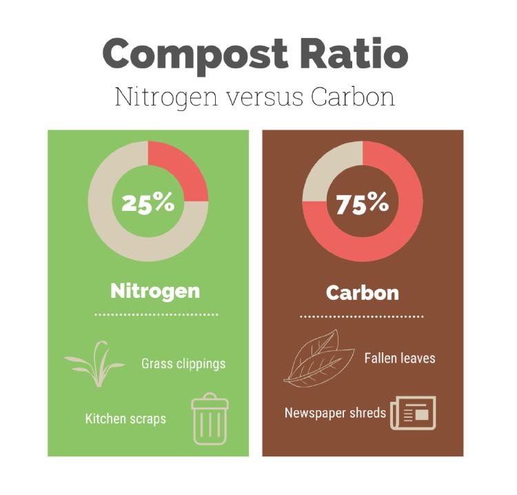 Compost Ratio graph