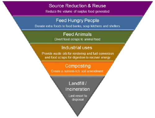 food waste data