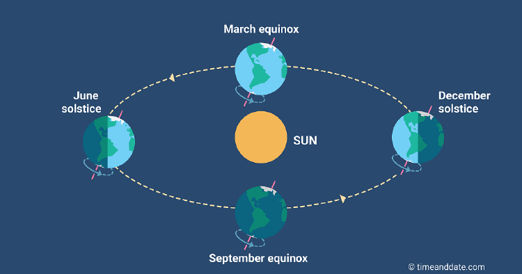 diagram of the earth rotation around the sun and the seasons