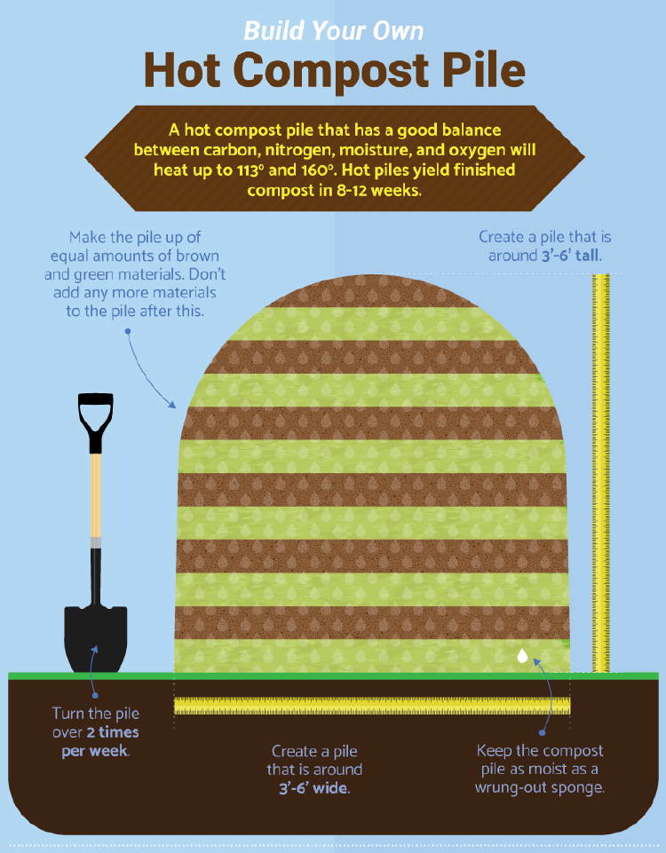 build-your-own-hot-compost-pile
