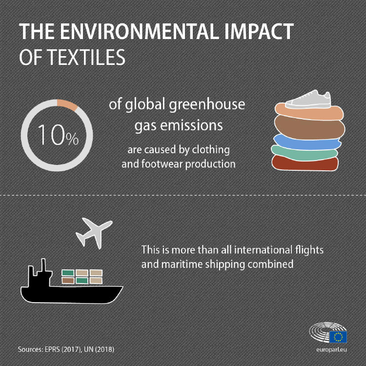 environmental impact graph